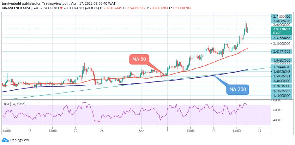 IOTA/USD 4-Hour Chart