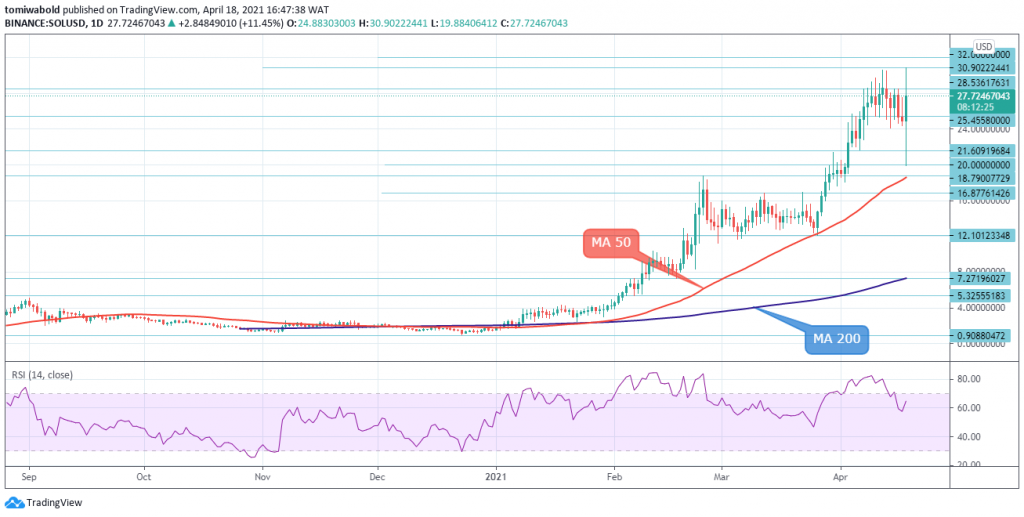 Amid the Crypto Market Loss, SOL/USD Withstands Downside Pressure 2021