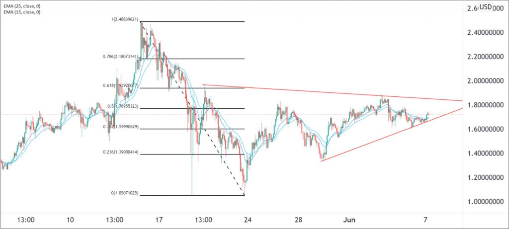 Cardano Price Eyeing 10% Upswing! Is ADA Price Set to Hit .00 Today? 2021