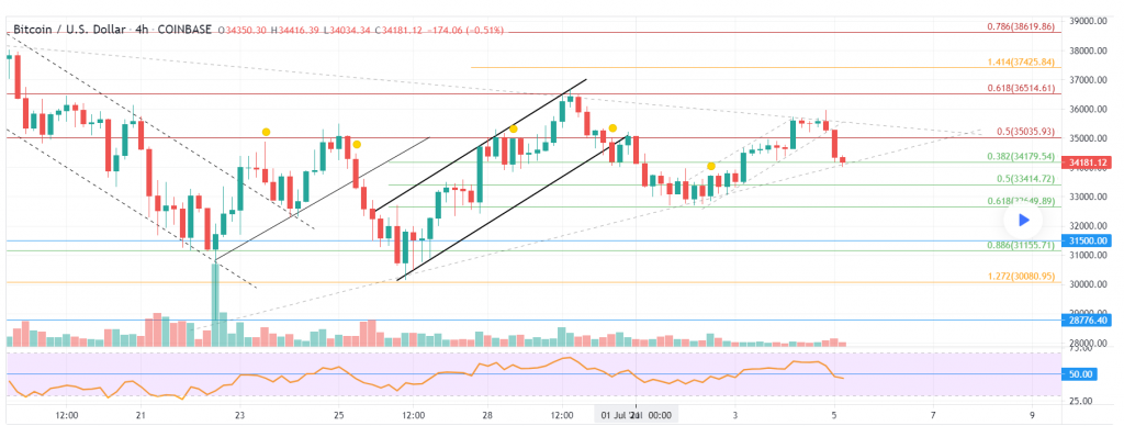 Where is Bitcoin Price Heading Next? Will it Rise Above k This Week? 2021