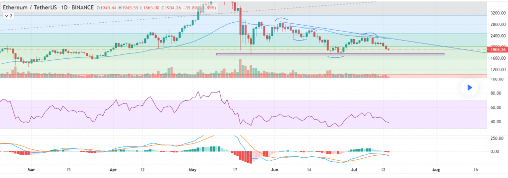 Ethereum Price Tumbles, Are Bears Repeating the 2018 Scenario? 2021