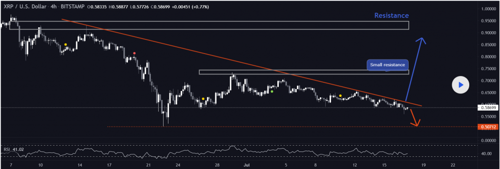 Deadly Death Cross Approaches XRP, How will The Prices Unfold ? 2021