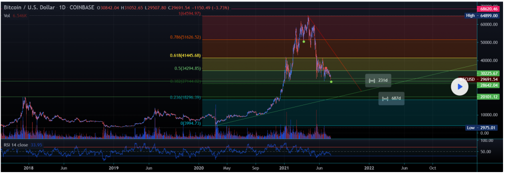 Bitcoin Price Plunges Below K! A Bear Market Validated? Here are the Next Support levels 2021