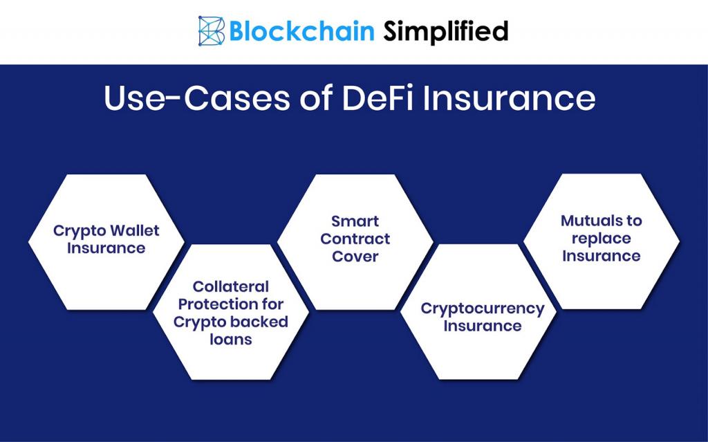 DeFi Insurance Projects