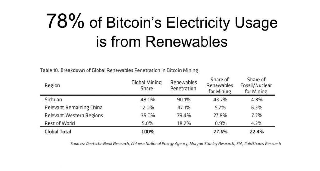 BSV is green Bitcoin