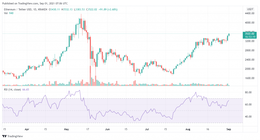 Ethereum Price (ETH) Breaks 00 Resistance Level! k on Cards This Week - Coinpedia - Fintech & Cryptocurreny News Media 2021
