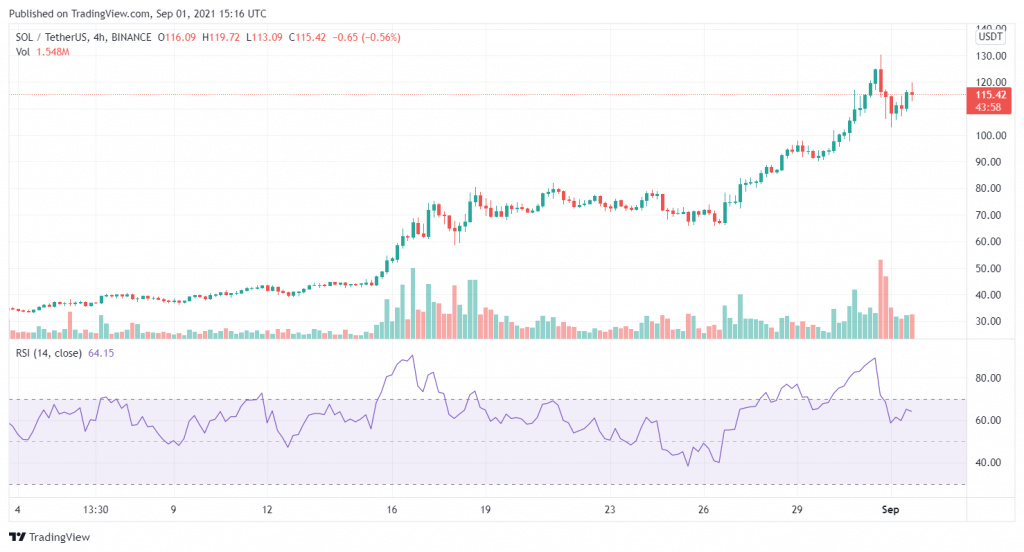 SOL Price Enters Correction Phase Before Another Leg Up 2021