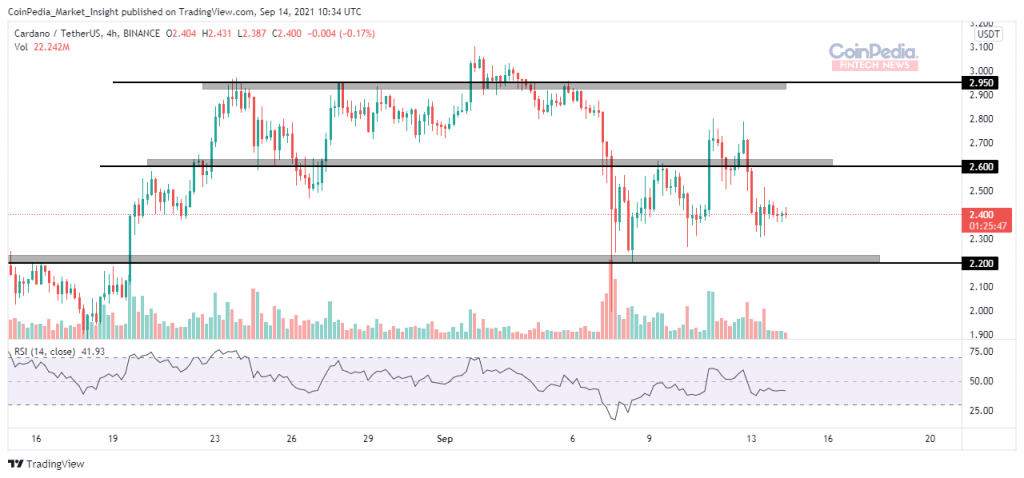 Cardano Price Showing Signs of Recovery! Will ADA Price Have a Strong Bounce Back? 2021